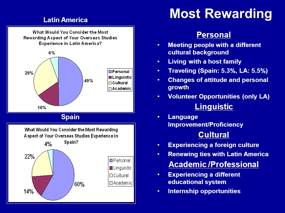 Most Rewarding Personal Meeting people with a different cultural background Living with a host family Traveling (Spain: 5.3%, LA: 5.5%) Changes of attitude and personal growth Volunteer Opportunities (only LA) Linguistic Language Improvement/Proficiency Cultural Experiencing a foreign culture Renewing ties with Latin America Academic /Professional Experiencing a different educational system Internship opportunities Latin America Spain