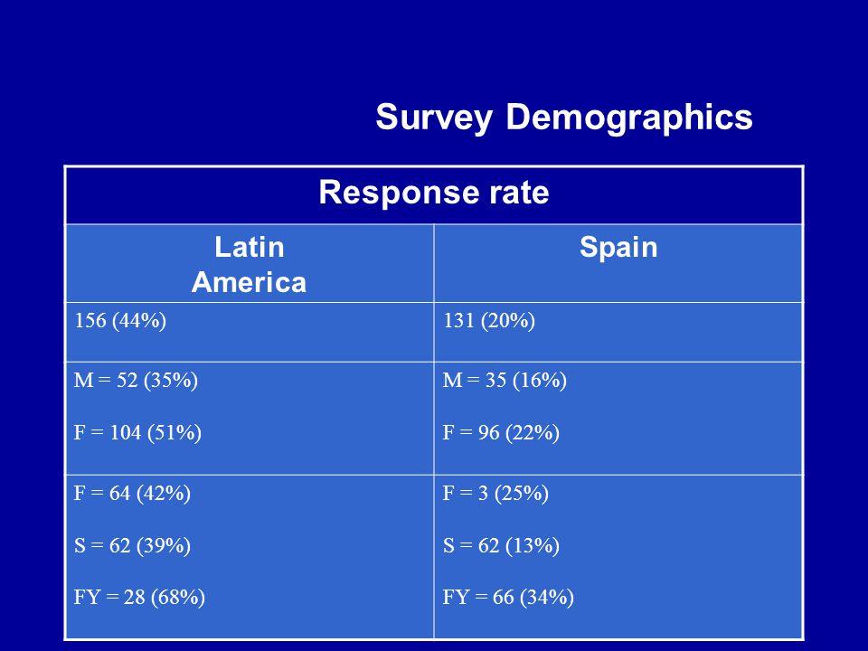 Survey Demographics Response rate Latin America Spain 156 (44%)131 (20%) M = 52 (35%) F = 104 (51%) M = 35 (16%) F = 96 (22%) F = 64 (42%) S = 62 (39%) FY = 28 (68%) F = 3 (25%) S = 62 (13%) FY = 66 (34%)