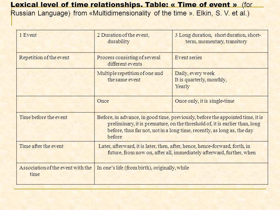 Lexical level of time relationships. Table: « Time of event » (for Russian Language) from «Multidimensionality of the time ». Elkin, S. V. et al.) 1 E