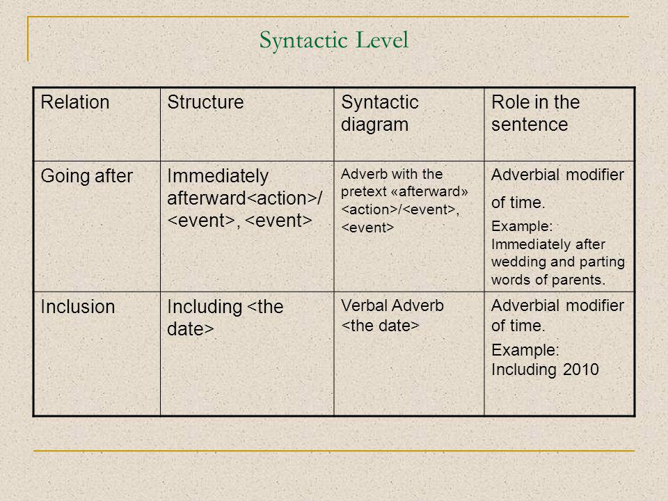 Syntactic Level RelationStructureSyntactic diagram Role in the sentence Going afterImmediately afterward /, Adverb with the pretext «afterward» /, Adv