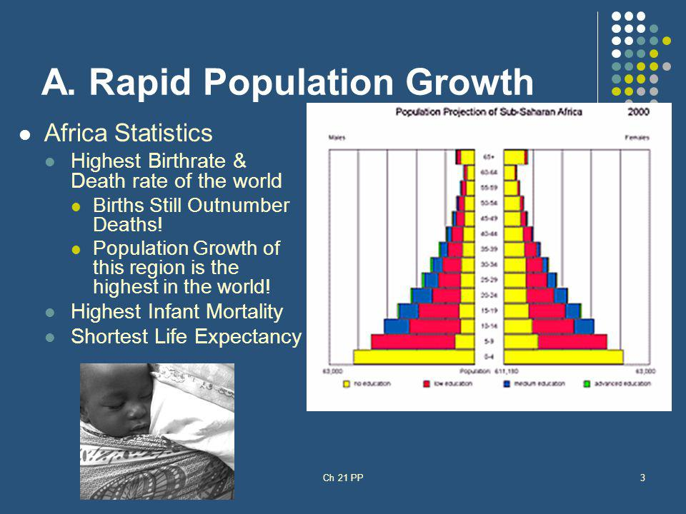 A. Rapid Population Growth Africa Statistics Highest Birthrate & Death rate of the world Births Still Outnumber Deaths! Population Growth of this regi