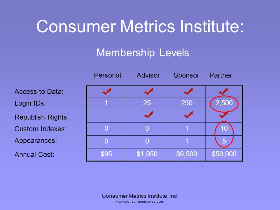 Consumer Metrics Institute, Inc. www.consumerindexes.com Consumer Metrics Institute: 125250 - 001 001 $95$1,950$9,500 Access to Data: Login IDs: Repub
