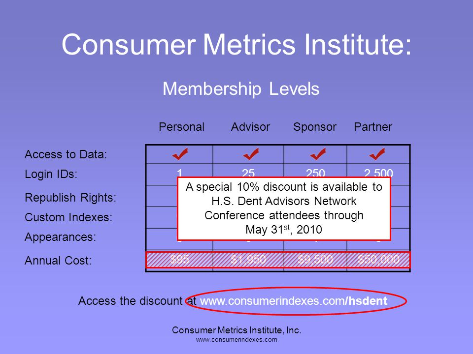 Consumer Metrics Institute, Inc. www.consumerindexes.com Consumer Metrics Institute: 1252502,500 - 00110 0015 $95$1,950$9,500$50,000 Access to Data: L