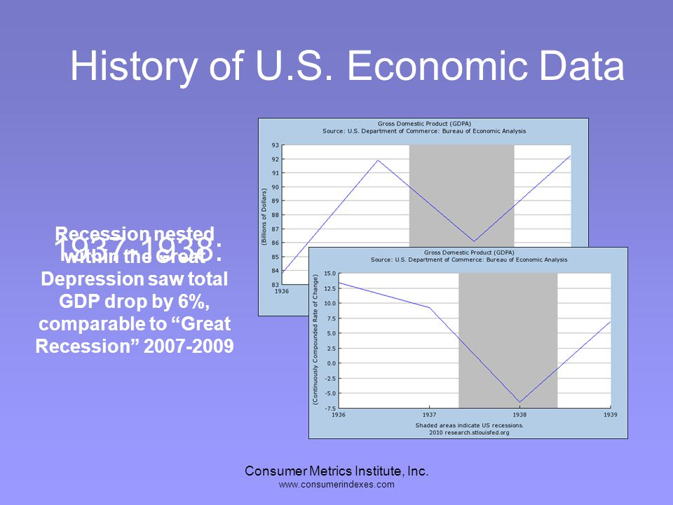 Consumer Metrics Institute, Inc. www.consumerindexes.com History of U.S. Economic Data 1937-1938: