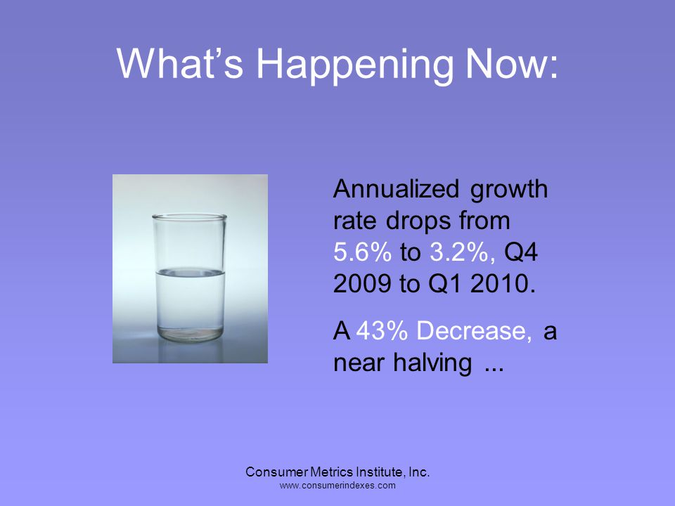 Consumer Metrics Institute, Inc. www.consumerindexes.com Whats Happening Now: Annualized growth rate drops from 5.6% to 3.2%, Q4 2009 to Q1 2010. A 43