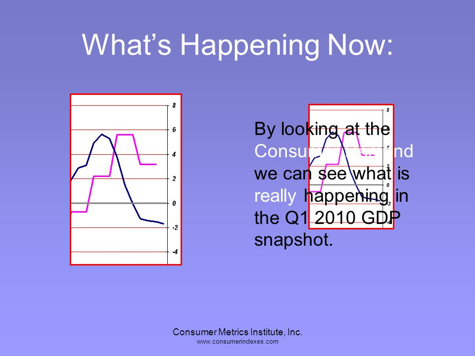 Consumer Metrics Institute, Inc. www.consumerindexes.com Whats Happening Now: