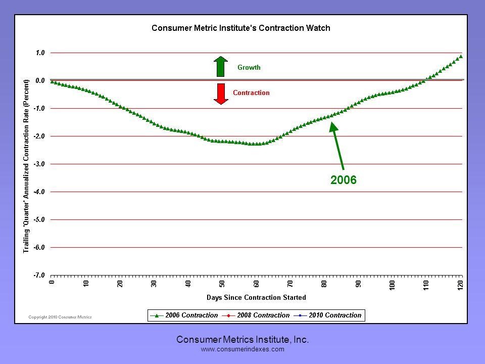 Consumer Metrics Institute, Inc. www.consumerindexes.com