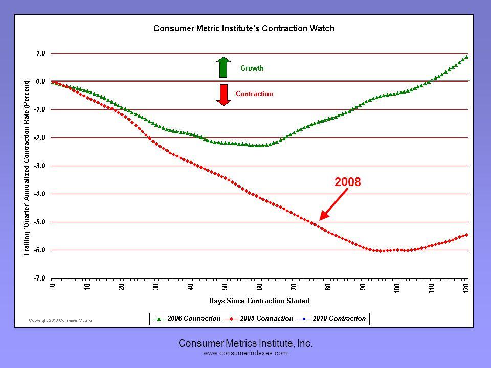 Consumer Metrics Institute, Inc. www.consumerindexes.com 2006