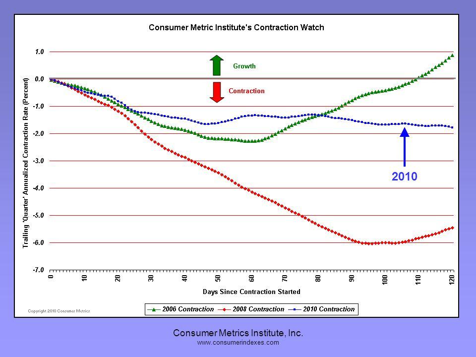 Consumer Metrics Institute, Inc. www.consumerindexes.com 2008