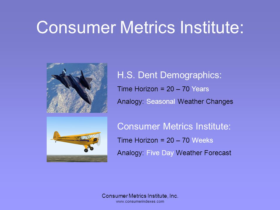 Consumer Metrics Institute, Inc. www.consumerindexes.com Specialty Sub-Index Samples: