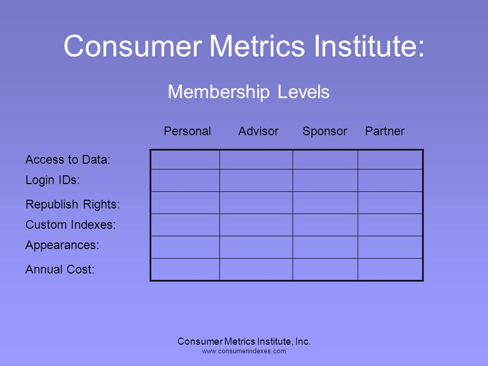 Consumer Metrics Institute, Inc. www.consumerindexes.com Wow! Sign Me Up!