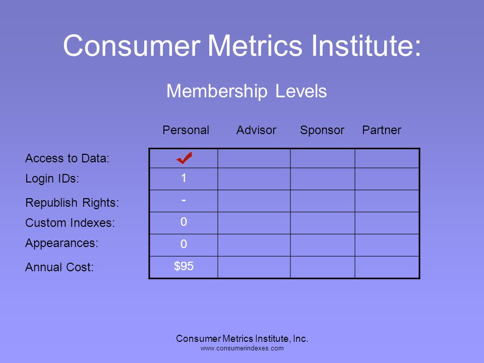 Consumer Metrics Institute, Inc. www.consumerindexes.com Consumer Metrics Institute: Access to Data: Login IDs: Republish Rights: Custom Indexes: Appe