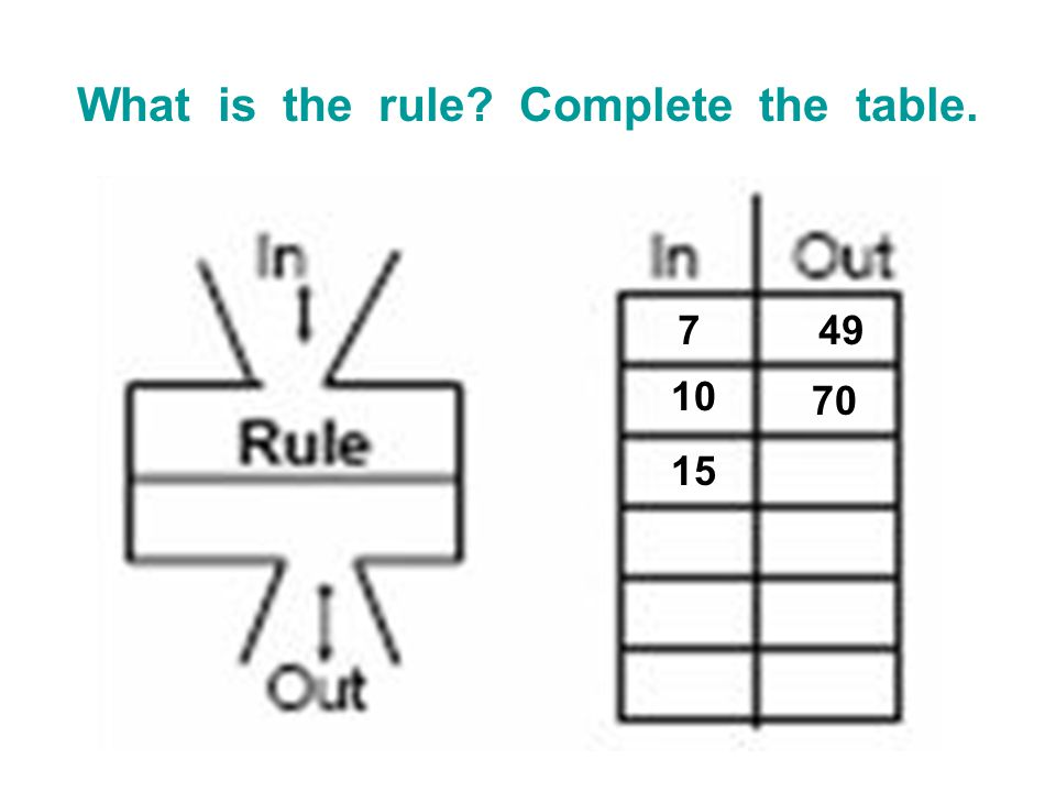 What is the rule? Complete the table. 749 10 70 15