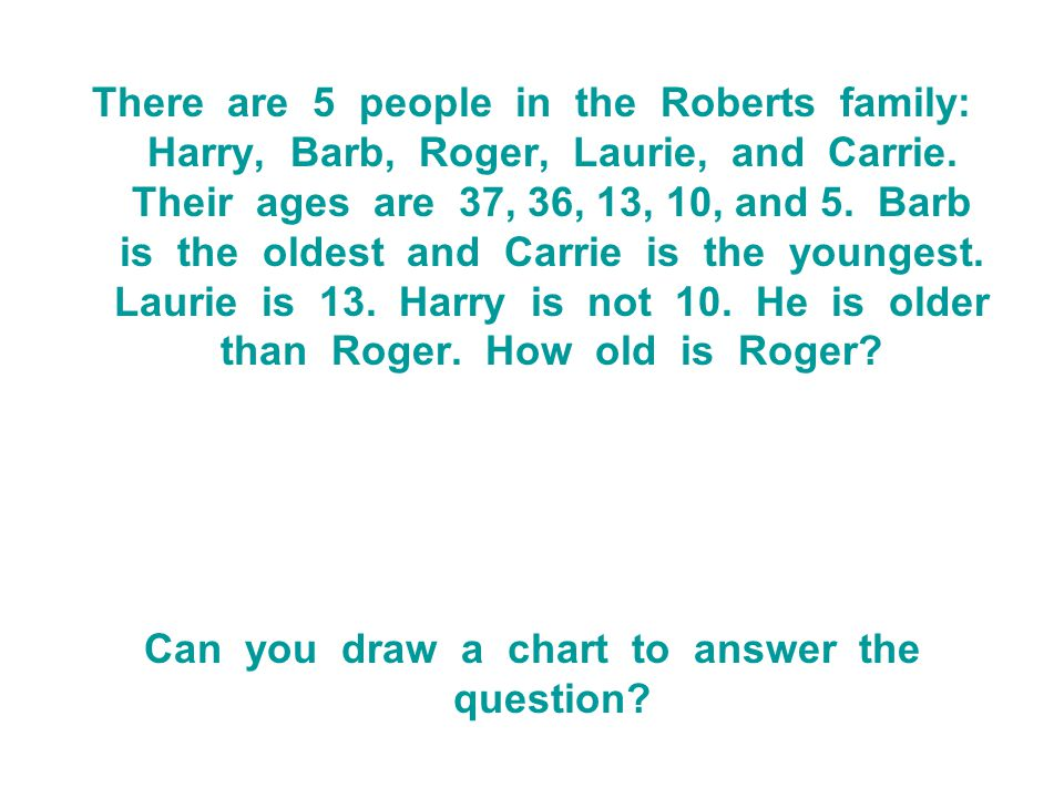 There are 5 people in the Roberts family: Harry, Barb, Roger, Laurie, and Carrie. Their ages are 37, 36, 13, 10, and 5. Barb is the oldest and Carrie