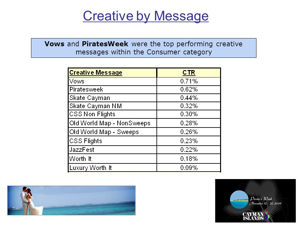 Creative by Message Vows and PiratesWeek were the top performing creative messages within the Consumer category