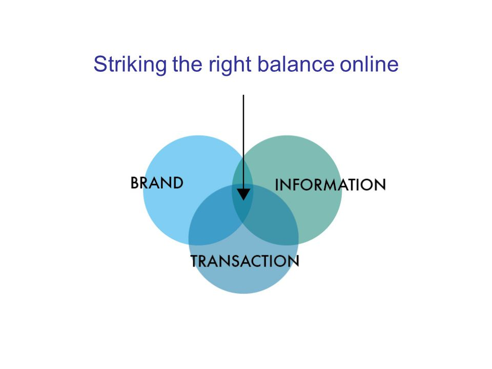 Striking the right balance online