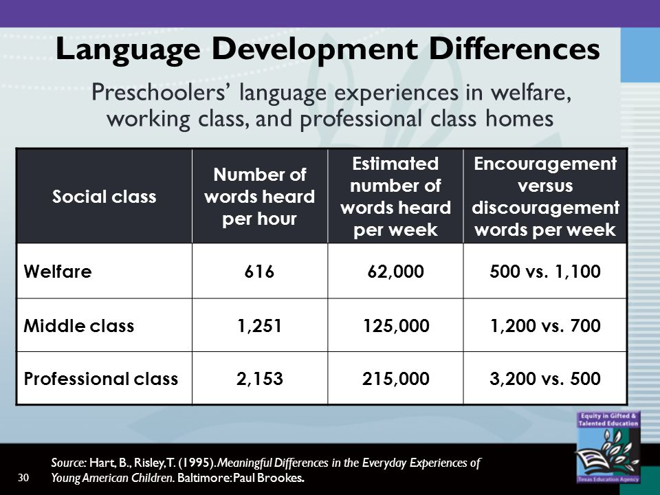 30 Preschoolers language experiences in welfare, working class, and professional class homes Social class Number of words heard per hour Estimated number of words heard per week Encouragement versus discouragement words per week Welfare61662,000500 vs.