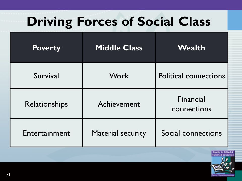 31 PovertyMiddle ClassWealth SurvivalWorkPolitical connections RelationshipsAchievement Financial connections EntertainmentMaterial securitySocial connections Driving Forces of Social Class