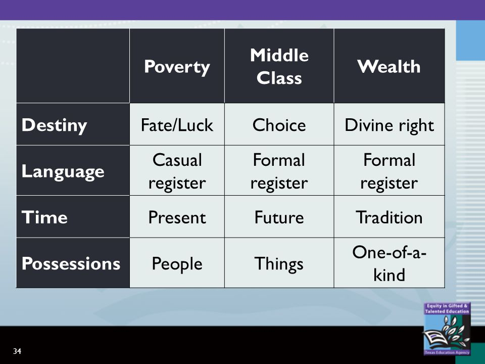 34 Poverty Middle Class Wealth DestinyFate/LuckChoiceDivine right Language Casual register Formal register TimePresentFutureTradition PossessionsPeopleThings One-of-a- kind