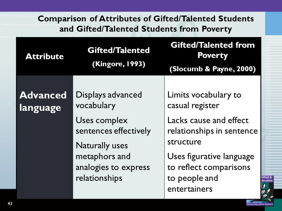 43 Attribute Gifted/Talented (Kingore, 1993) Gifted/Talented from Poverty (Slocumb & Payne, 2000) Advanced language Displays advanced vocabulary Uses complex sentences effectively Naturally uses metaphors and analogies to express relationships Limits vocabulary to casual register Lacks cause and effect relationships in sentence structure Uses figurative language to reflect comparisons to people and entertainers Comparison of Attributes of Gifted/Talented Students and Gifted/Talented Students from Poverty