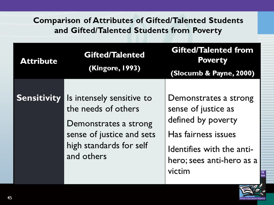 45 Attribute Gifted/Talented (Kingore, 1993) Gifted/Talented from Poverty (Slocumb & Payne, 2000) SensitivityIs intensely sensitive to the needs of others Demonstrates a strong sense of justice and sets high standards for self and others Demonstrates a strong sense of justice as defined by poverty Has fairness issues Identifies with the anti- hero; sees anti-hero as a victim Comparison of Attributes of Gifted/Talented Students and Gifted/Talented Students from Poverty