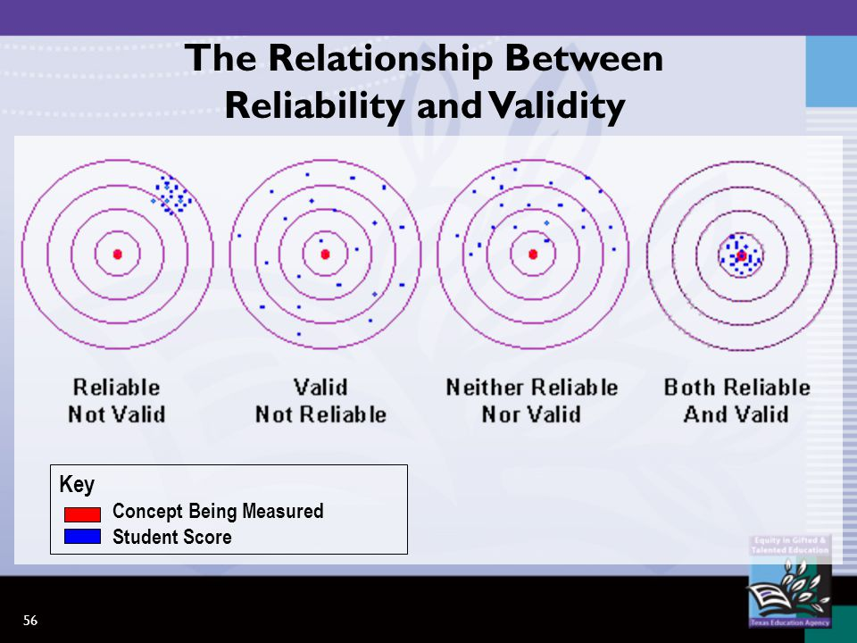 56 The Relationship Between Reliability and Validity Key Concept Being Measured Student Score