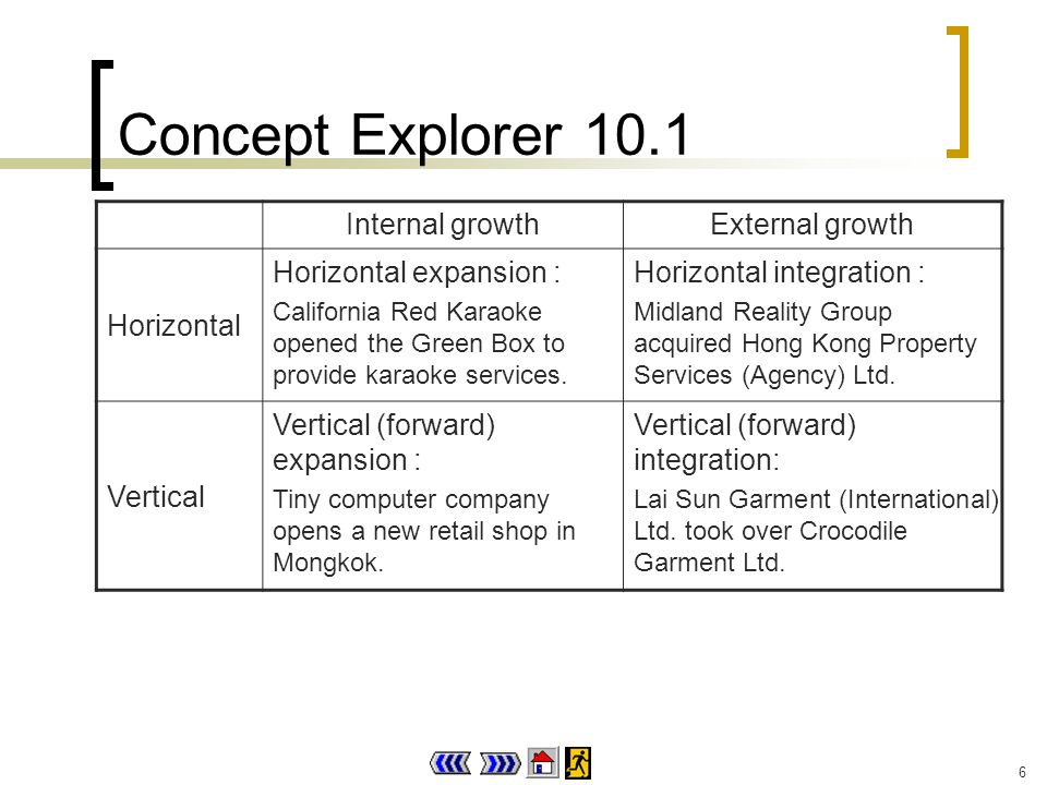 6 Concept Explorer 10.1 Internal growthExternal growth Horizontal Horizontal expansion : California Red Karaoke opened the Green Box to provide karaoke services.