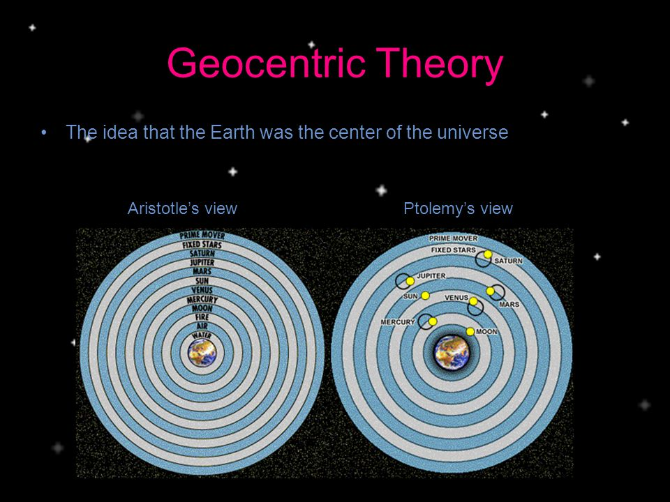 Geocentric Theory The idea that the Earth was the center of the universe Aristotles viewPtolemys view