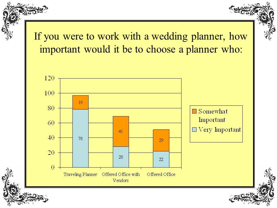 If you were to work with a wedding planner, how important would it be to choose a planner who: