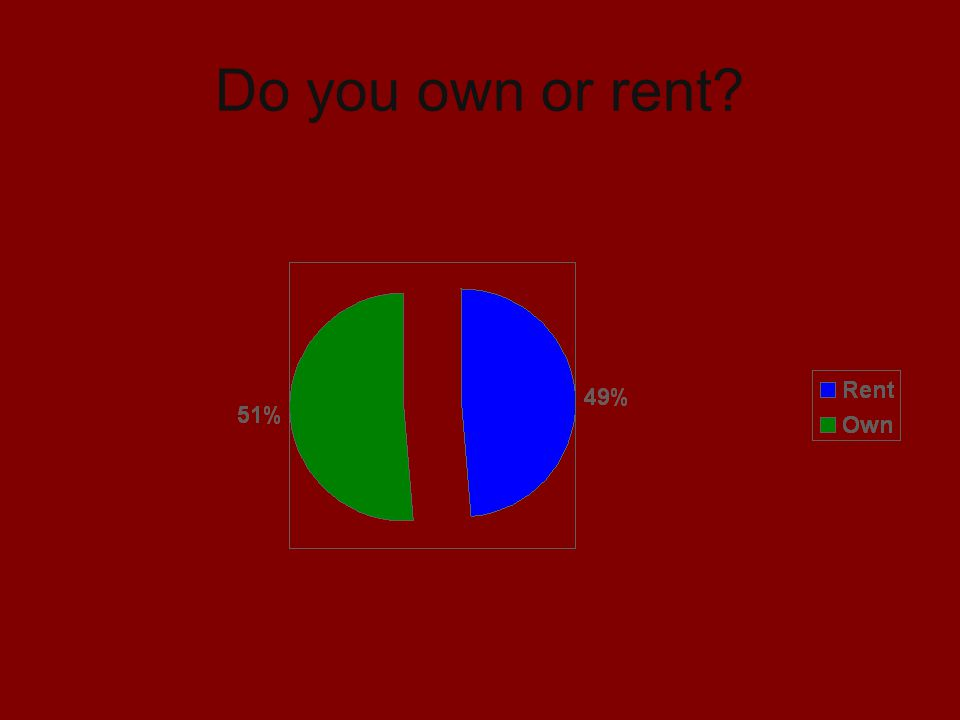 Do you own or rent?