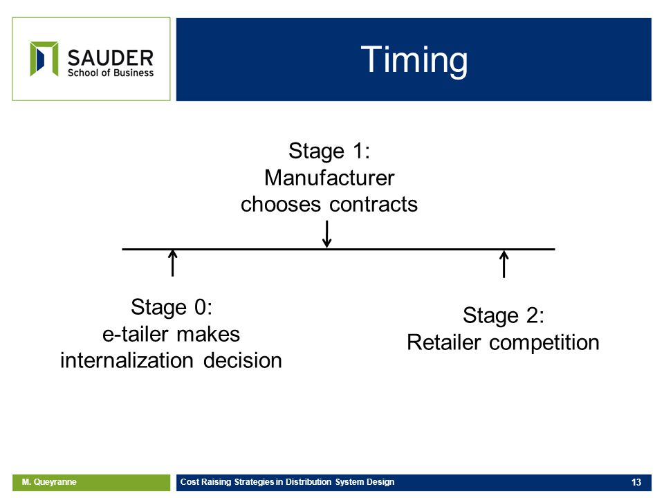 M. Queyranne Cost Raising Strategies in Distribution System Design 13 Timing Stage 0: e-tailer makes internalization decision Stage 1: Manufacturer ch