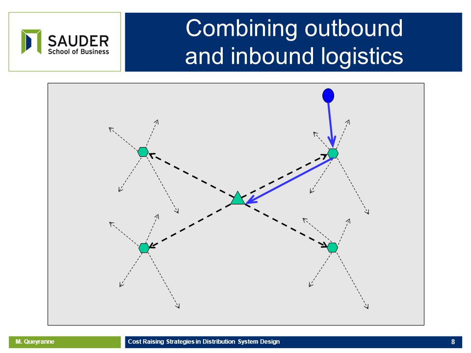M. Queyranne Cost Raising Strategies in Distribution System Design 8 Combining outbound and inbound logistics