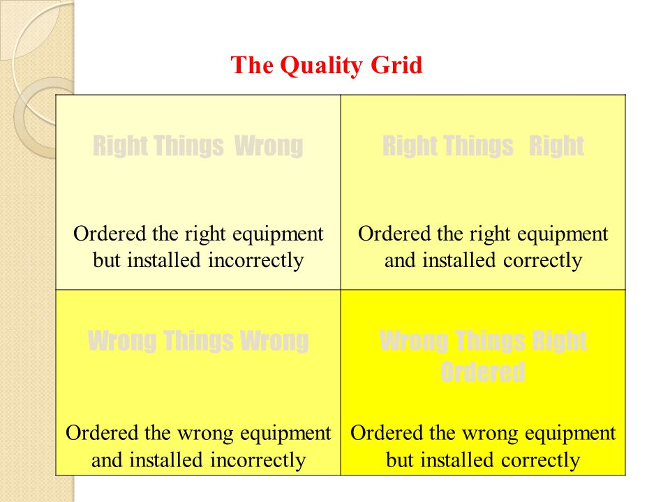 The Quality Grid Right Things Wrong Ordered the right equipment but installed incorrectly Right Things Right Ordered the right equipment and installed