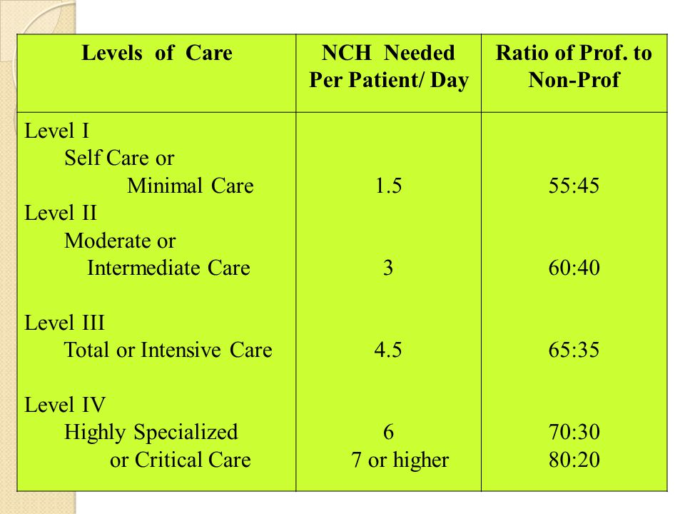 Levels of CareNCH Needed Per Patient/ Day Ratio of Prof. to Non-Prof Level I Self Care or Minimal Care Level II Moderate or Intermediate Care Level II