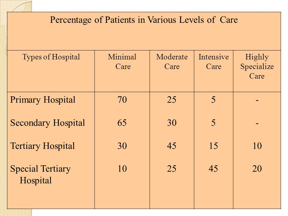 Percentage of Patients in Various Levels of Care Types of HospitalMinimal Care Moderate Care Intensive Care Highly Specialize Care Primary Hospital Se