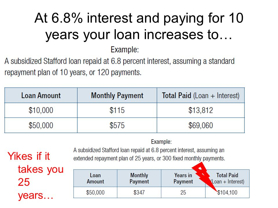 At 6.8% interest and paying for 10 years your loan increases to… Yikes if it takes you 25 years…