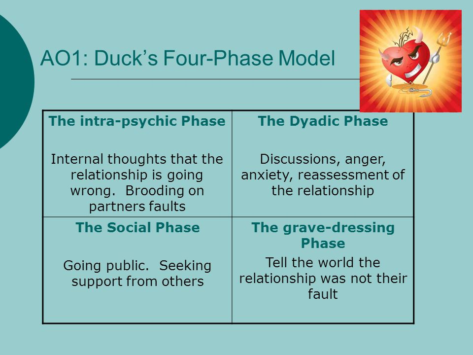 AO1: Ducks Four-Phase Model The intra-psychic Phase Internal thoughts that the relationship is going wrong. Brooding on partners faults The Dyadic Pha