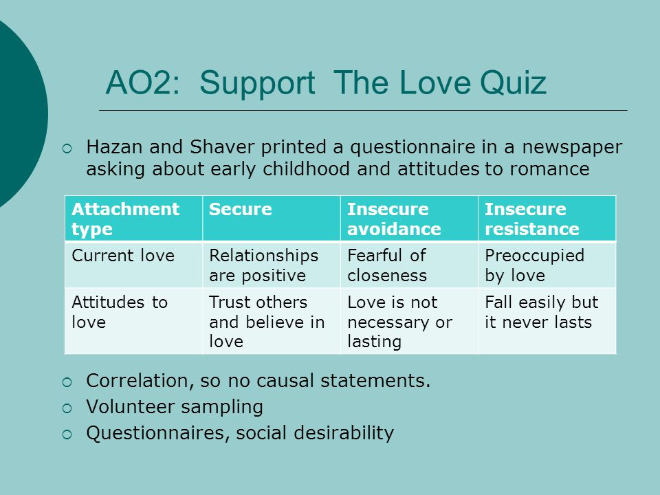 AO2: Support The Love Quiz Hazan and Shaver printed a questionnaire in a newspaper asking about early childhood and attitudes to romance Correlation,