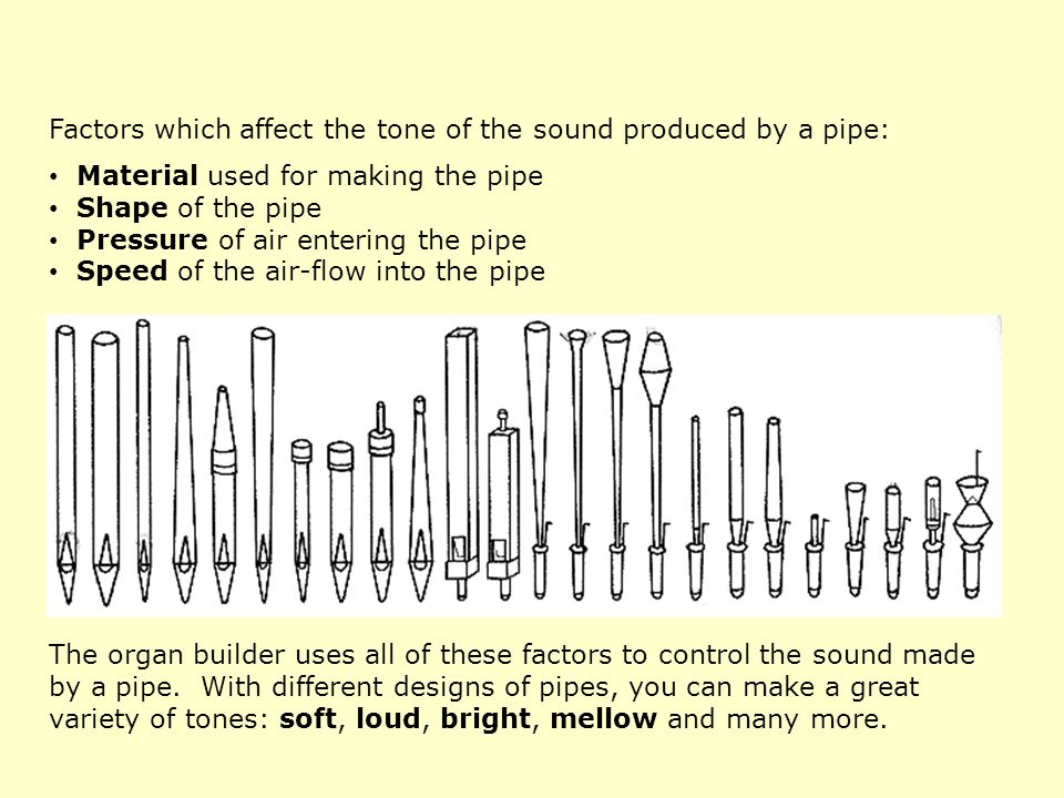 Here are the shapes of pipe you are most likely to find in an organ.