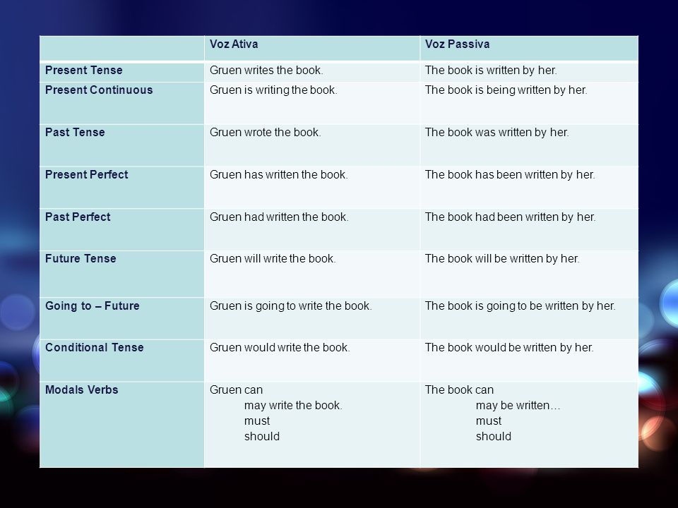 Produzir sentenças com voz passiva