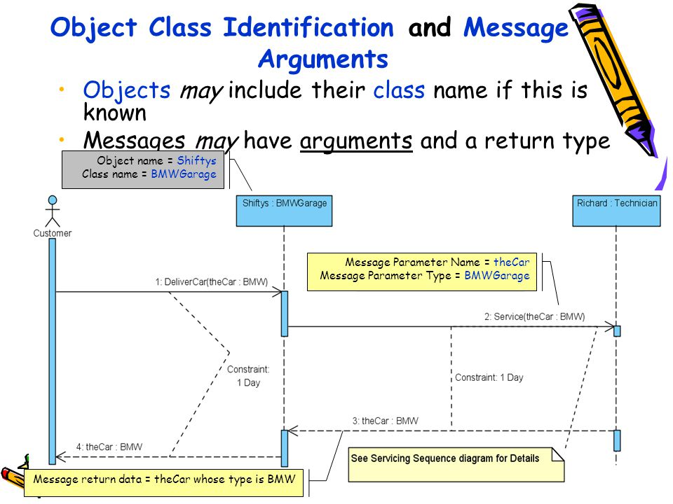 Object Class Identification and Message Arguments Objects may include their class name if this is known Messages may have arguments and a return type 12 Object name = Shiftys Class name = BMWGarage Message Parameter Name = theCar Message Parameter Type = BMWGarage Message return data = theCar whose type is BMW