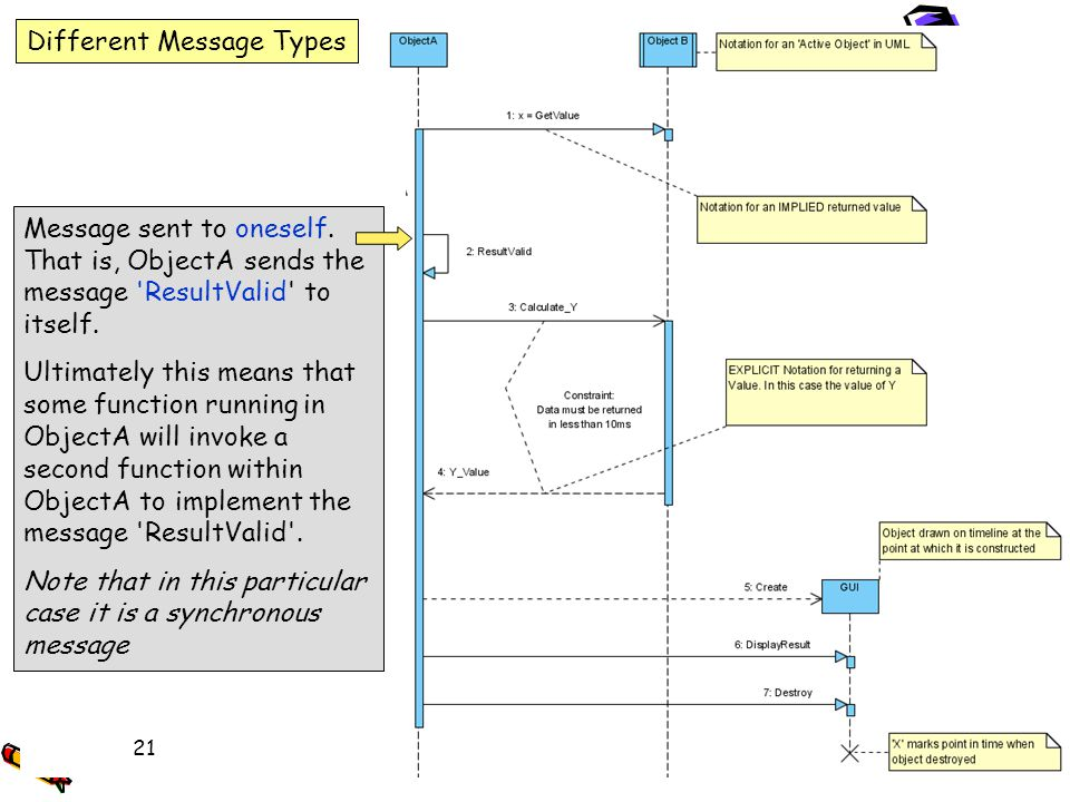 UML Message Types, returned values and Object Life Different Message Types Message sent to oneself. That is, ObjectA sends the message 'ResultValid' t
