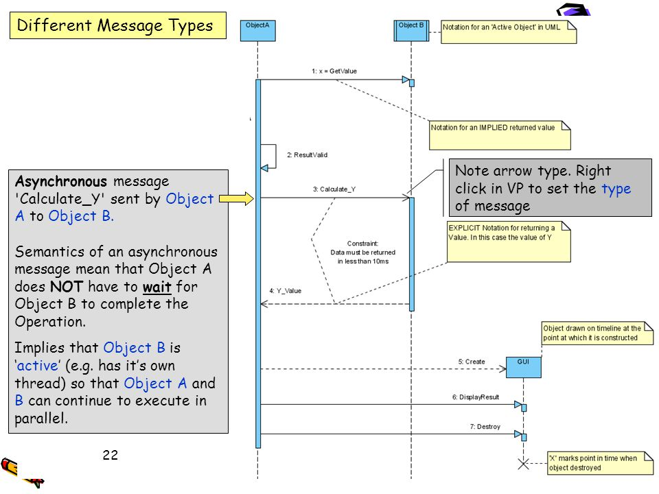 UML Message Types, returned values and Object Life Different Message Types Note arrow type. Right click in VP to set the type of message Asynchronous