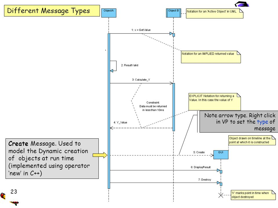 UML Message Types, returned values and Object Life Different Message Types Note arrow type. Right click in VP to set the type of message Create Messag