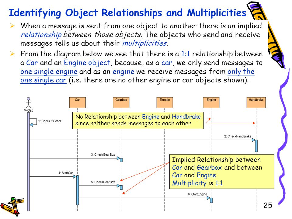 When a message is sent from one object to another there is an implied relationship between those objects. The objects who send and receive messages te