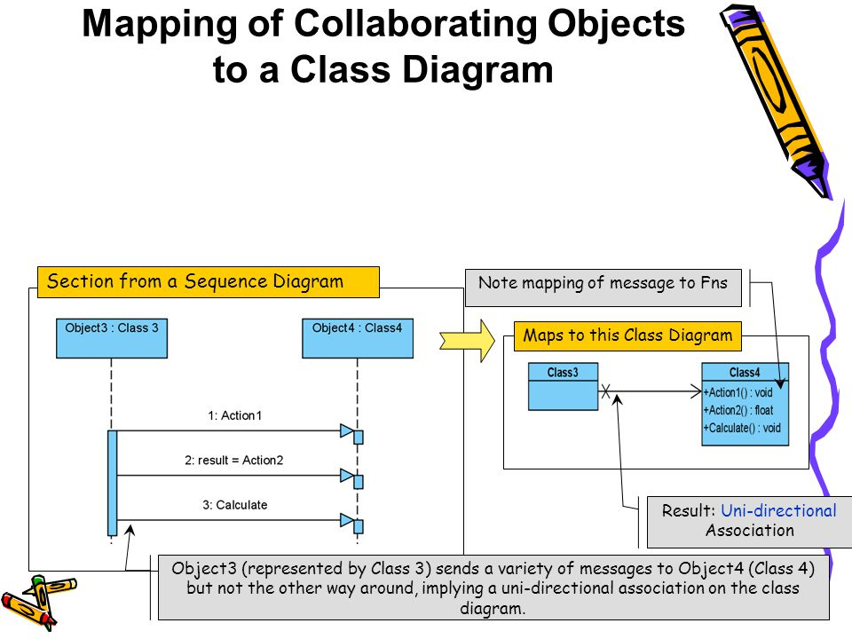 Mapping of Collaborating Objects to a Class Diagram 32 Section from a Sequence Diagram Maps to this Class Diagram Object3 (represented by Class 3) sen