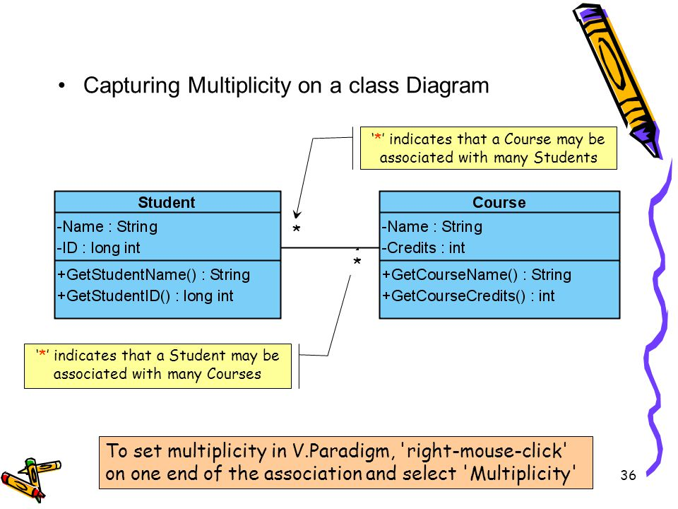 Capturing Multiplicity on a class Diagram * indicates that a Student may be associated with many Courses * indicates that a Course may be associated with many Students * * To set multiplicity in V.Paradigm, right-mouse-click on one end of the association and select Multiplicity 36