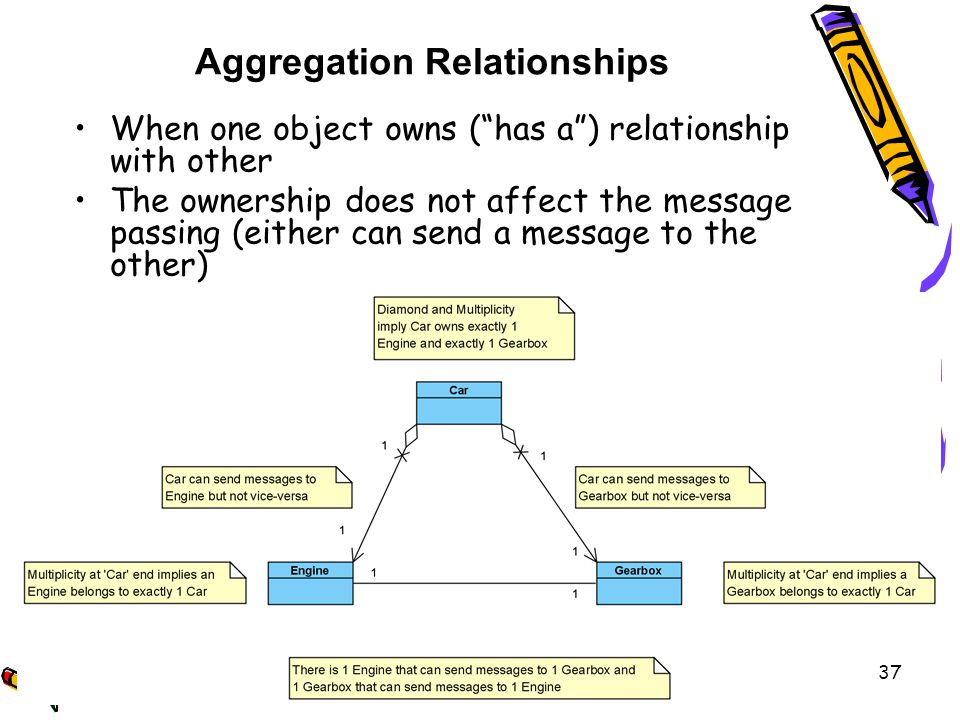 Aggregation Relationships When one object owns (has a) relationship with other The ownership does not affect the message passing (either can send a message to the other) 37