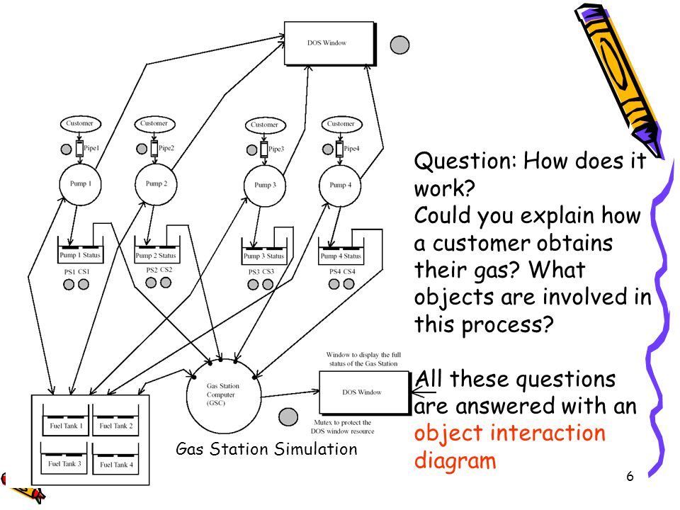 6 Gas Station Simulation Question: How does it work? Could you explain how a customer obtains their gas? What objects are involved in this process? Al