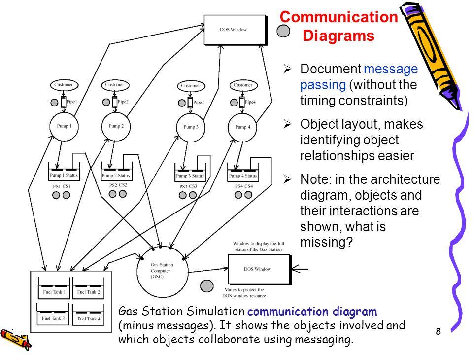 8 Gas Station Simulation communication diagram (minus messages).